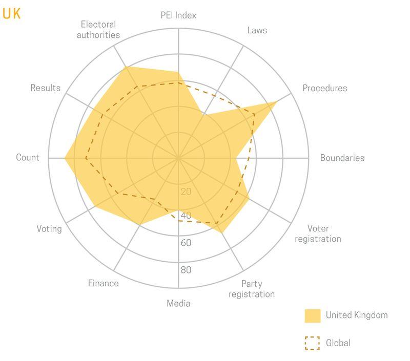 Fig.14 - UK radar chart